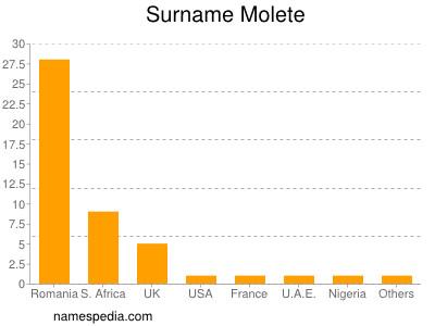 Surname Molete