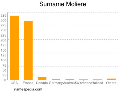 Surname Moliere