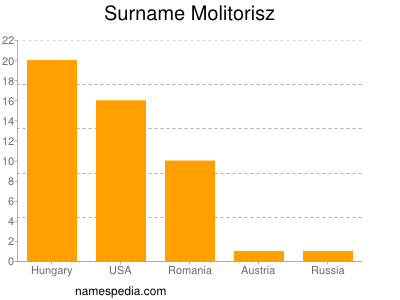 Surname Molitorisz