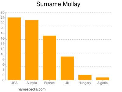 Surname Mollay