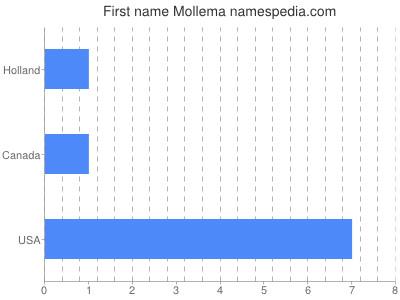 Given name Mollema