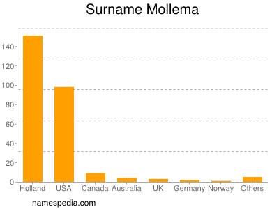 Surname Mollema