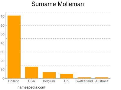 Surname Molleman