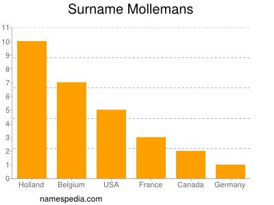 Surname Mollemans