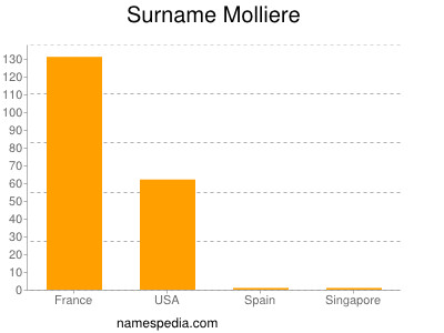 Surname Molliere