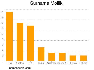 Surname Mollik