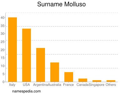 Surname Molluso