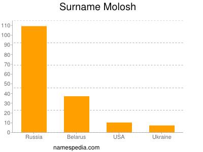 Surname Molosh
