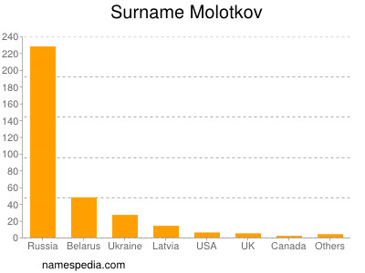 Surname Molotkov