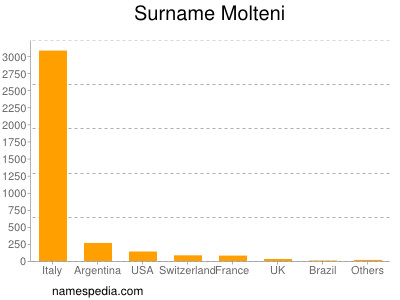 Surname Molteni