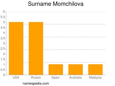 Familiennamen Momchilova