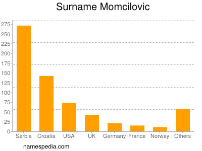 Surname Momcilovic