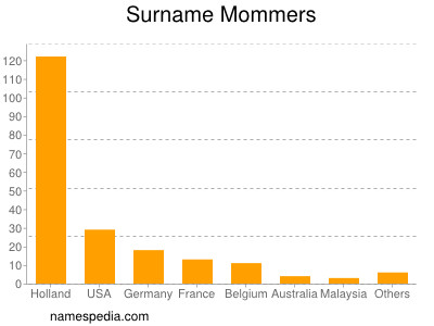 Surname Mommers