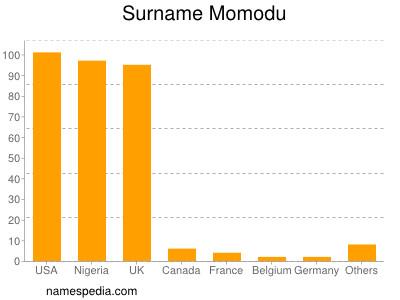 Surname Momodu