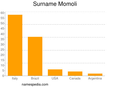 Surname Momoli
