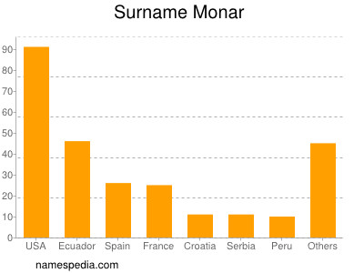 Surname Monar