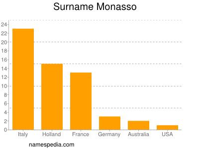 Surname Monasso