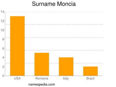 Surname Moncia