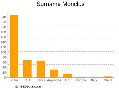 Surname Monclus