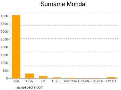 Surname Mondal