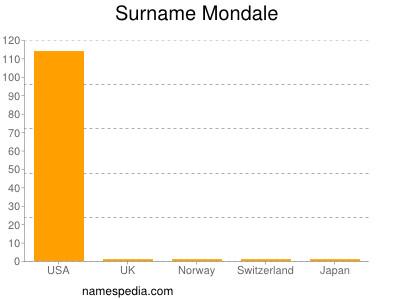 Surname Mondale