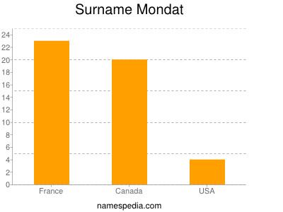 Surname Mondat