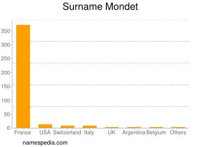 Surname Mondet