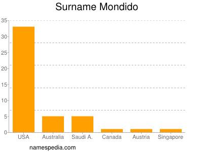 Surname Mondido
