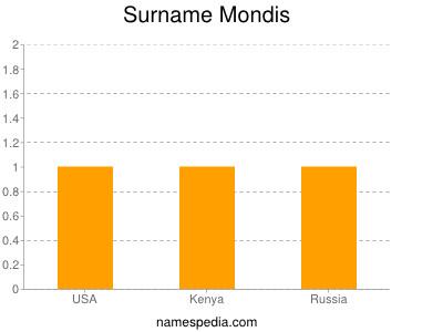 Surname Mondis