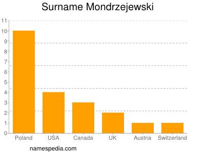 Surname Mondrzejewski