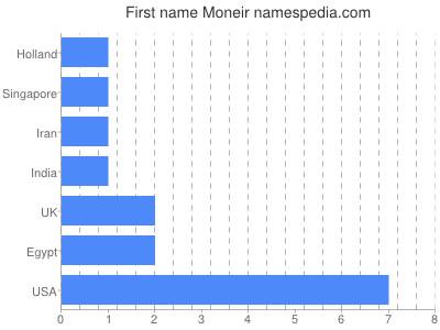 Given name Moneir