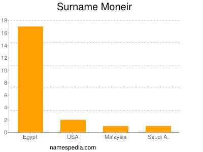 Surname Moneir