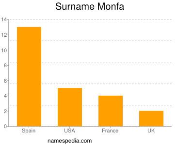 Surname Monfa