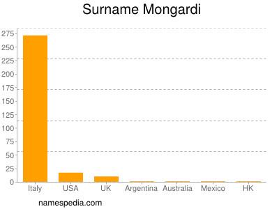 Surname Mongardi