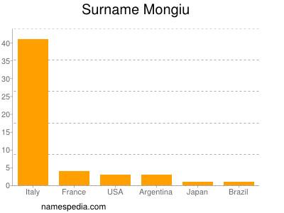 Surname Mongiu