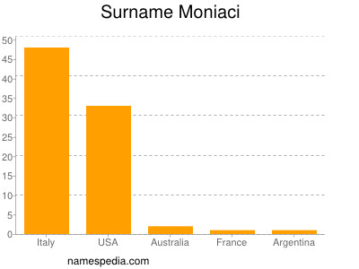 Surname Moniaci