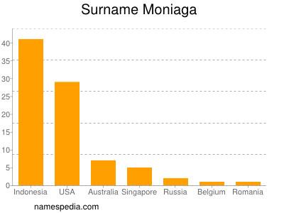 Familiennamen Moniaga