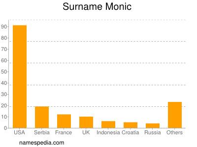 Surname Monic