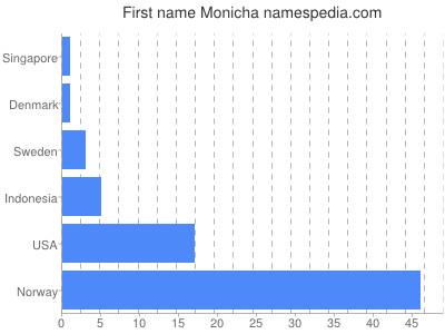 prenom Monicha
