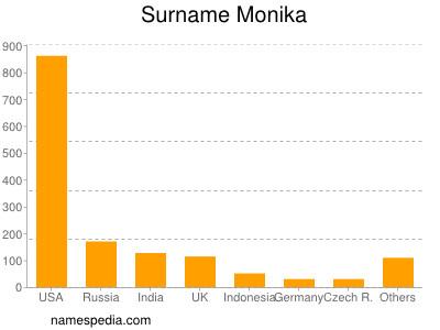 Surname Monika