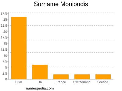 Surname Monioudis