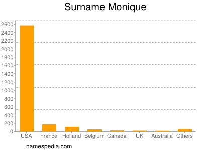 Familiennamen Monique