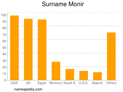 Familiennamen Monir