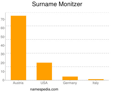 Surname Monitzer