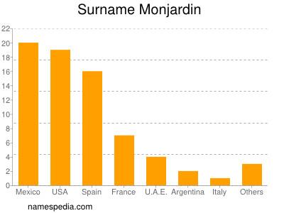 Surname Monjardin