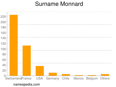 Surname Monnard