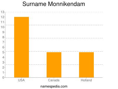 Surname Monnikendam