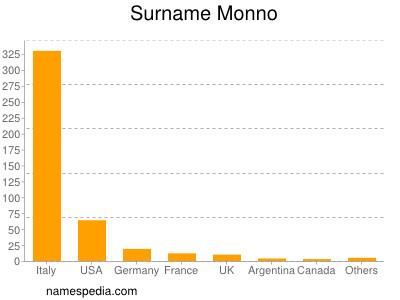 Surname Monno