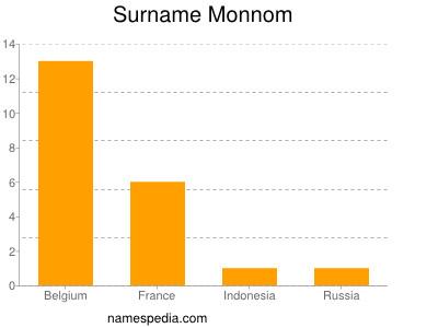 Surname Monnom