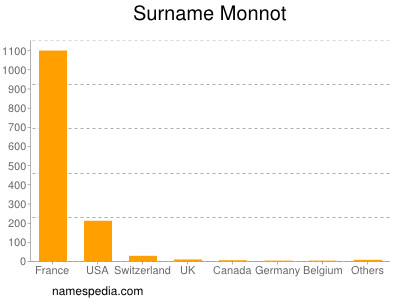 Surname Monnot